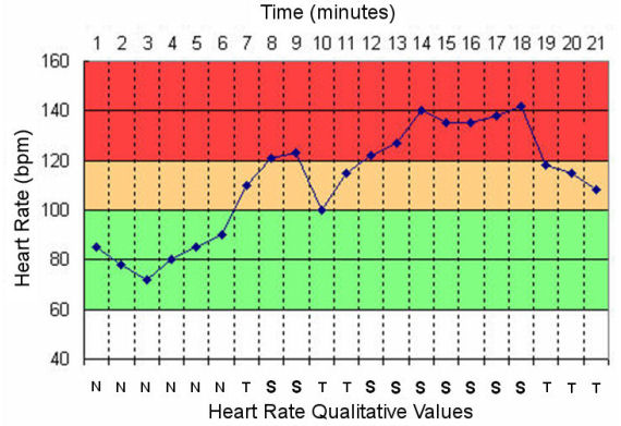 Heart Rate Chart