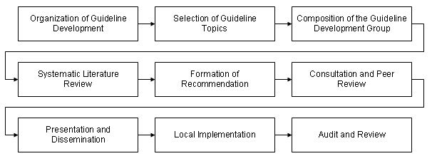 SIGN guideline development process