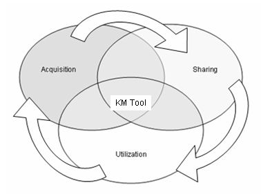 Ideal knowledge management processes