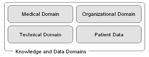 three-dimensional knowledge domains space